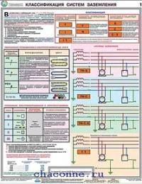 Заземление и защитные меры электробезопасности 4 ПЛАКАТА